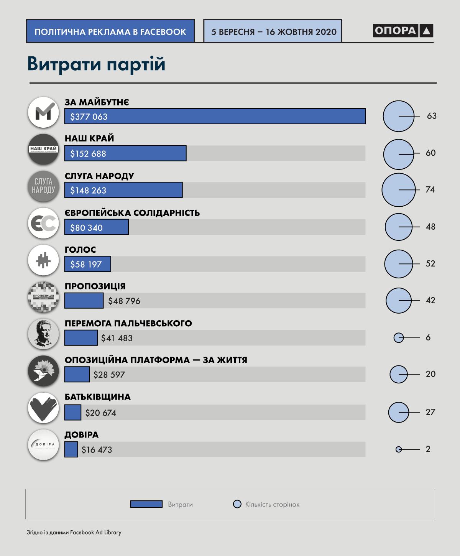 витрати на виборах