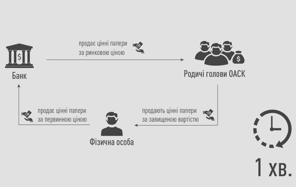 Схема махинаций (скриншот: НАБУ)