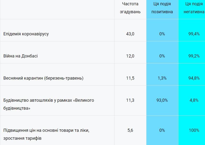 """Опитування фонду """"Демократичні ініціативи"""" та КМІС"""