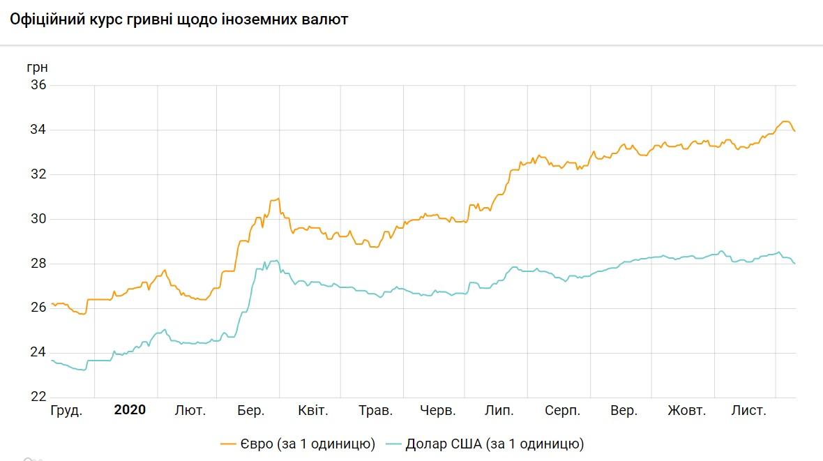 курс долара та євро на 10.12