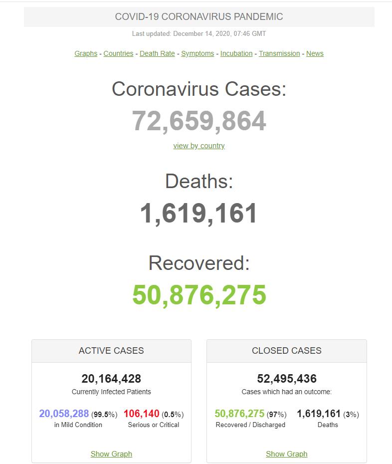 Данные по COVID-19 на 14.12