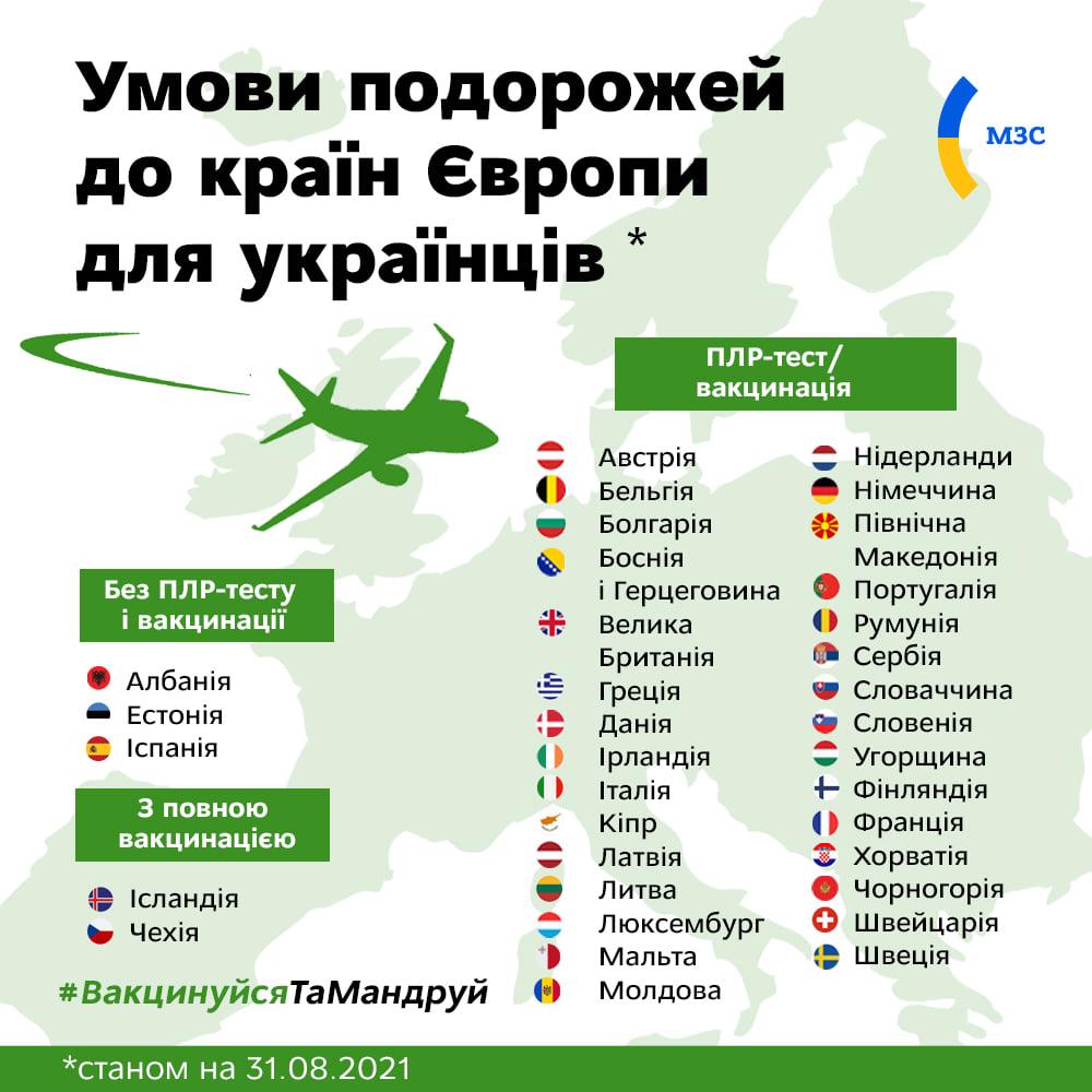 Країни, до яких можна подорожувати, станом на 31 серпня